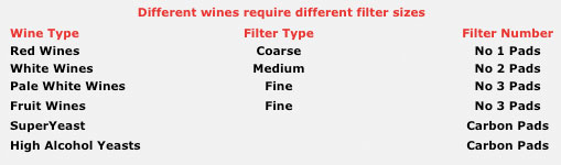 Filtrox filter types